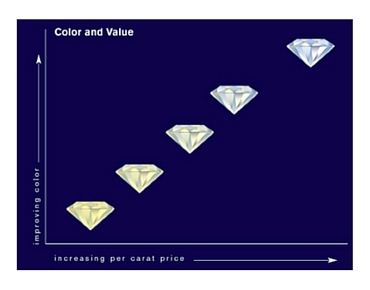 diamond color karat world